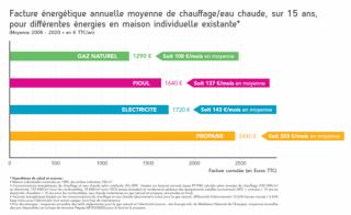 EVOLUTION DE LA FACTURE ENERGETIQUE EN 15 ANS