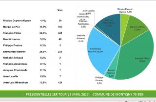 Résultats 1er Tour du 23 avril 2017