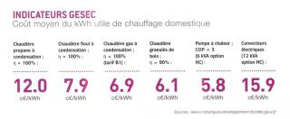 Coût moyen du kWh utile de chauffage domestique