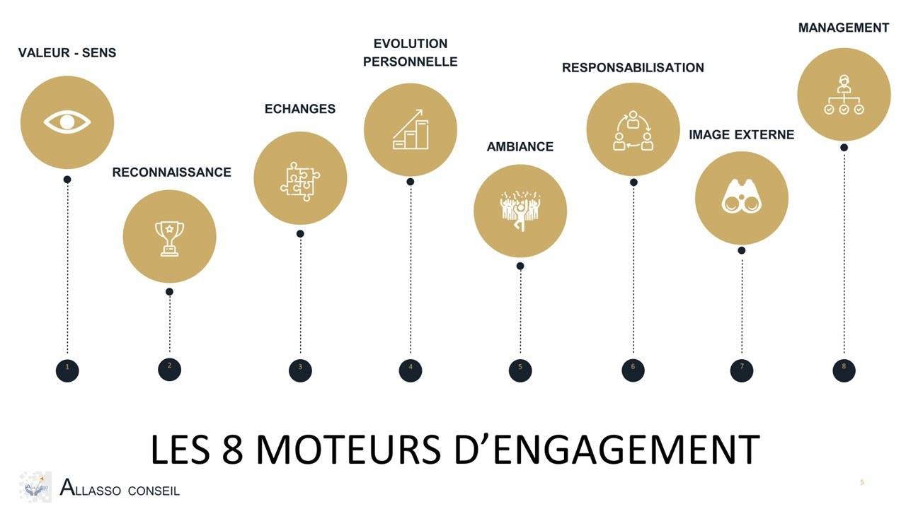 les 8 moteurs de l'Engagement