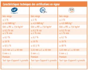 Caracteristiques_certifications_granules_de_bois-300x241