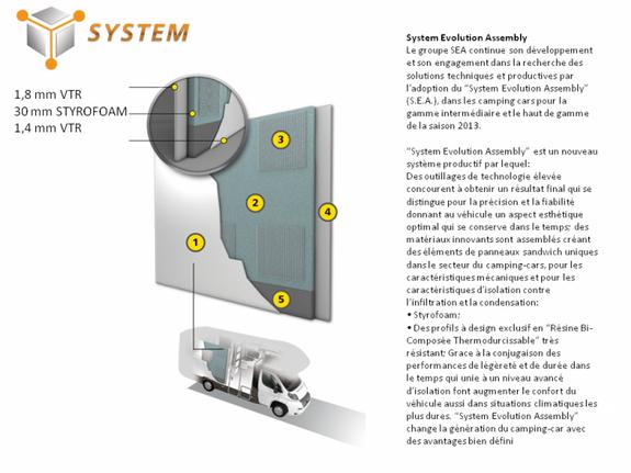 sae system